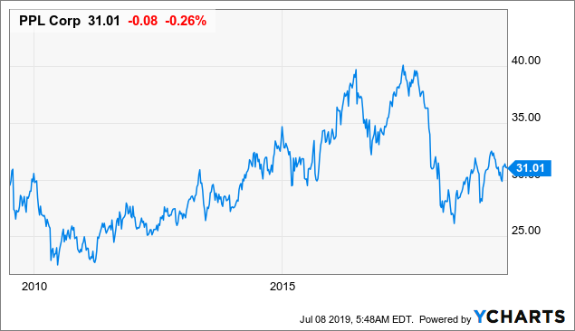 PPL Corporation: This 5.3%-Yielding Stock Is Trading At An Attractive Valuation