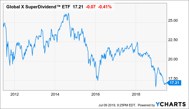 SDIV: This 9.4%-Yielding ETF Is Not Worth Your Investment