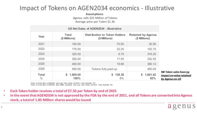 Economics of Agenus