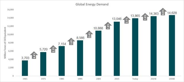 Global Energy Demand Chart