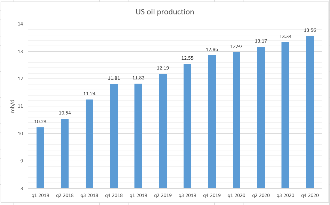 My Earlier Forecast Of Shale Stagnation Seems Correct, At Least At Current Oil Price