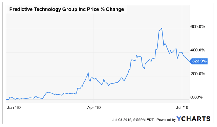 Predictive Technology: 95%+ Downside On Executive Red Flags