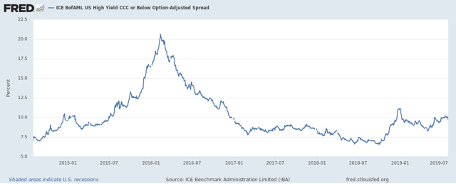 ICE BofAML US High Yield CCC or Below Option-Adjusted Spread