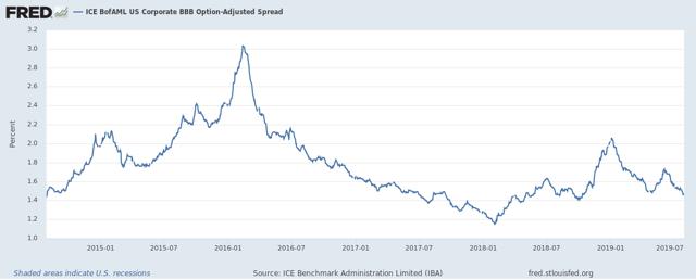 ICE BofAML US Corporate BBB Option-Adjusted Spread