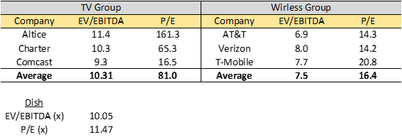 Dish: The Biggest Beneficiary From The T-Mobile And Sprint Merger