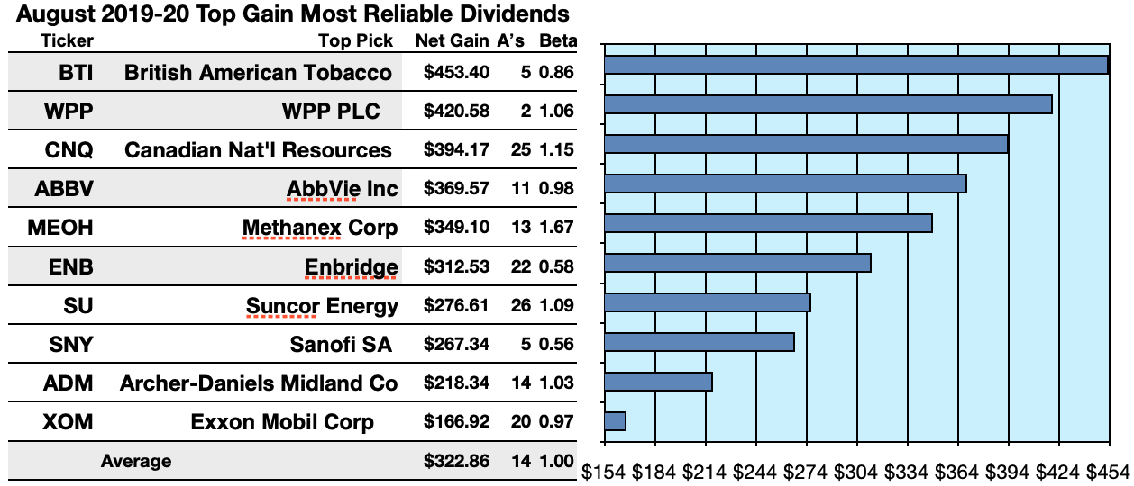 Top Dividend Stocks 2020.The Most Reliable Dividend Stocks On Earth Kiplinger S