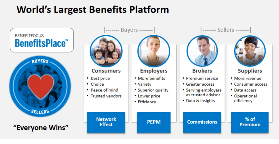Benefitfocus Inc: Its Business Isn't Scaling, Management Is Turning Over And Strategic Investors Are Selling