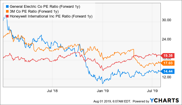 General Electric: This Is A Game Changer - General Electric Company