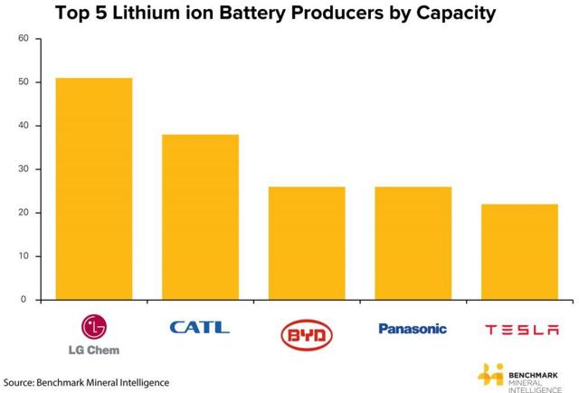 A Look At The Top 5 Lithium-Ion Battery Manufacturers In