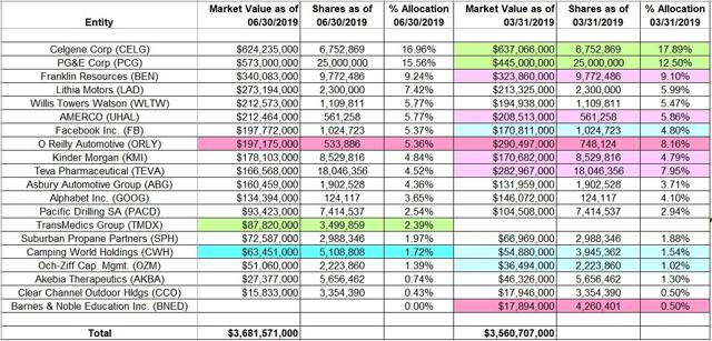 David Abrams - Abrams Capital Management - Q2 2019 13F Report Q/Q Comparison