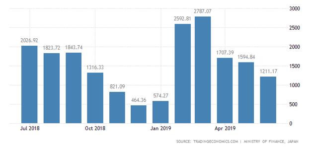 Japan Current Account Surpluses
