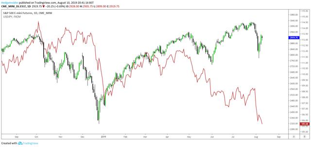 S&P 500 Futures vs. USD/JPY
