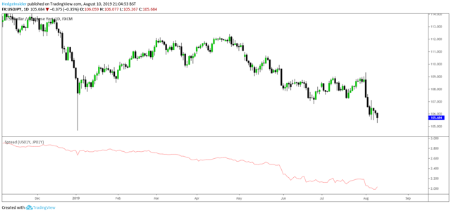 USD/JPY vs. One-year Rate Differential