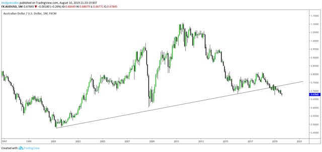 AUD/USD Long-term Price Action