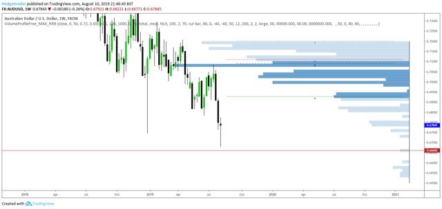 AUD/USD Volume Profile Analysis