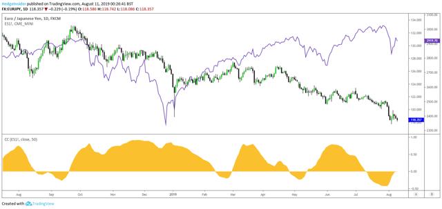 EUR/JPY vs. U.S. Equities