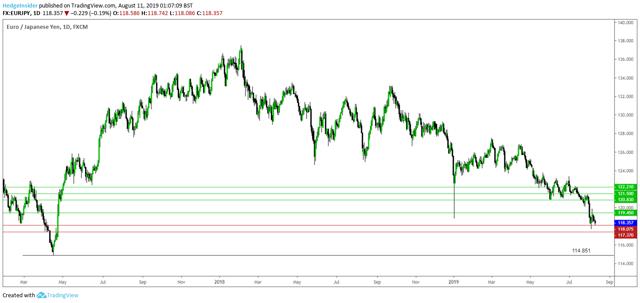 EUR/JPY Long-term Low