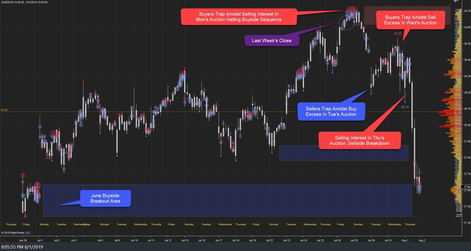 XLF Weekly: Sell-Side Continuation Following Last Week's 2019 High And Initial Correction