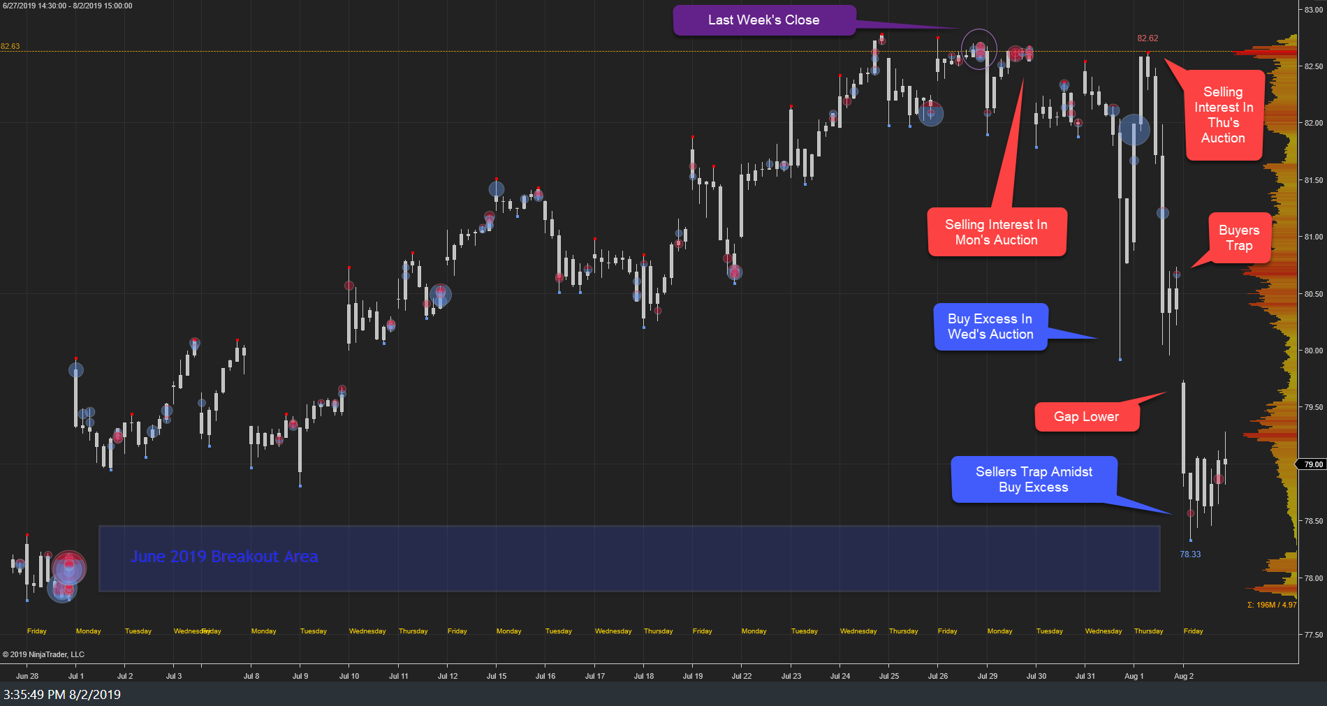 XLK Weekly: Initial Correction Continues Following The Recent All-Time High