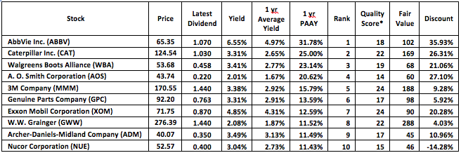 The Dividend Aristocrats Ranked By Valuation