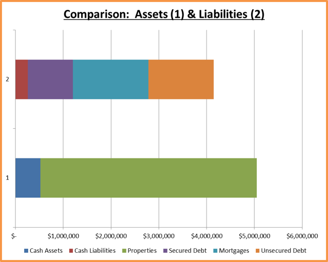 Compare Assets and Liabilities