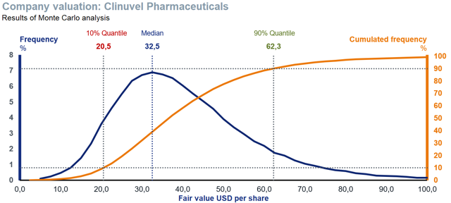 Fair value probabilities for Clinuvel Pharmaceutical Monte Carlo Analysis