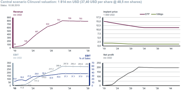 Central scenario of Clinuvel Pharmaceuticals Fair Value calculation