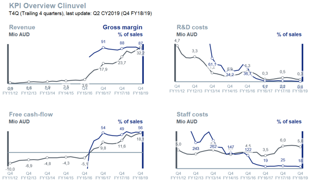Clinuvel Pharmaceuticals business KPIs