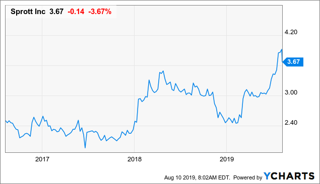 Earnings Set To Climb Over The Coming Year For Sprott