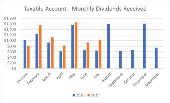 Taxable Account - 2019 YTD Monthly Dividends