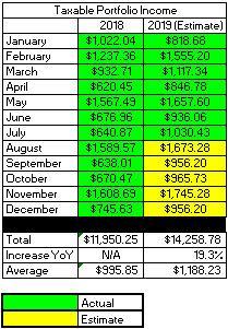 Taxable Account - Annual Dividend Estimate For 2019
