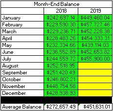 Taxable Account - YTD Month End Balances