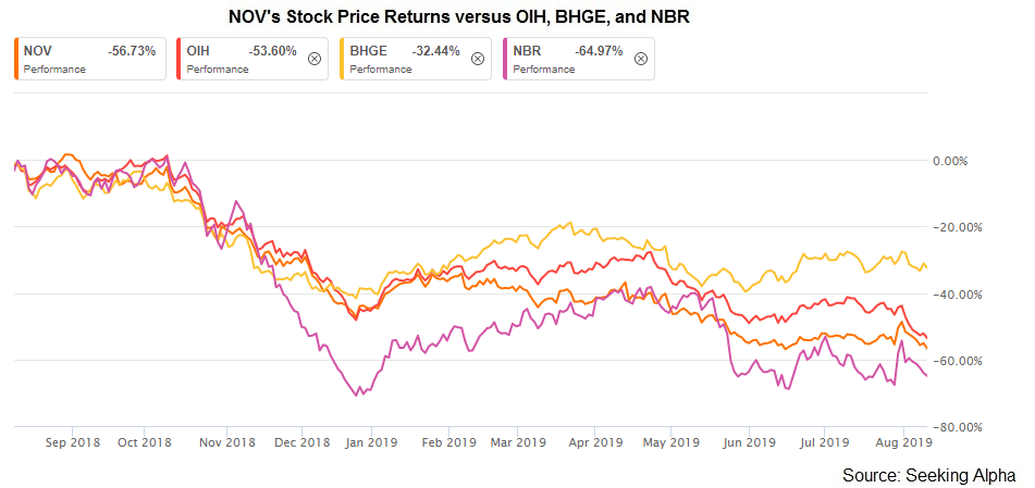 National Oilwell Varco's Short-Term Concerns May Dissipate Over The Medium Term