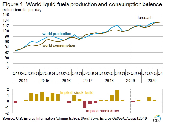 Figure 1. World liquid fuels production and consumption balance