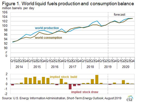 Crude Oil Prices Facing A Bearish Outlook
