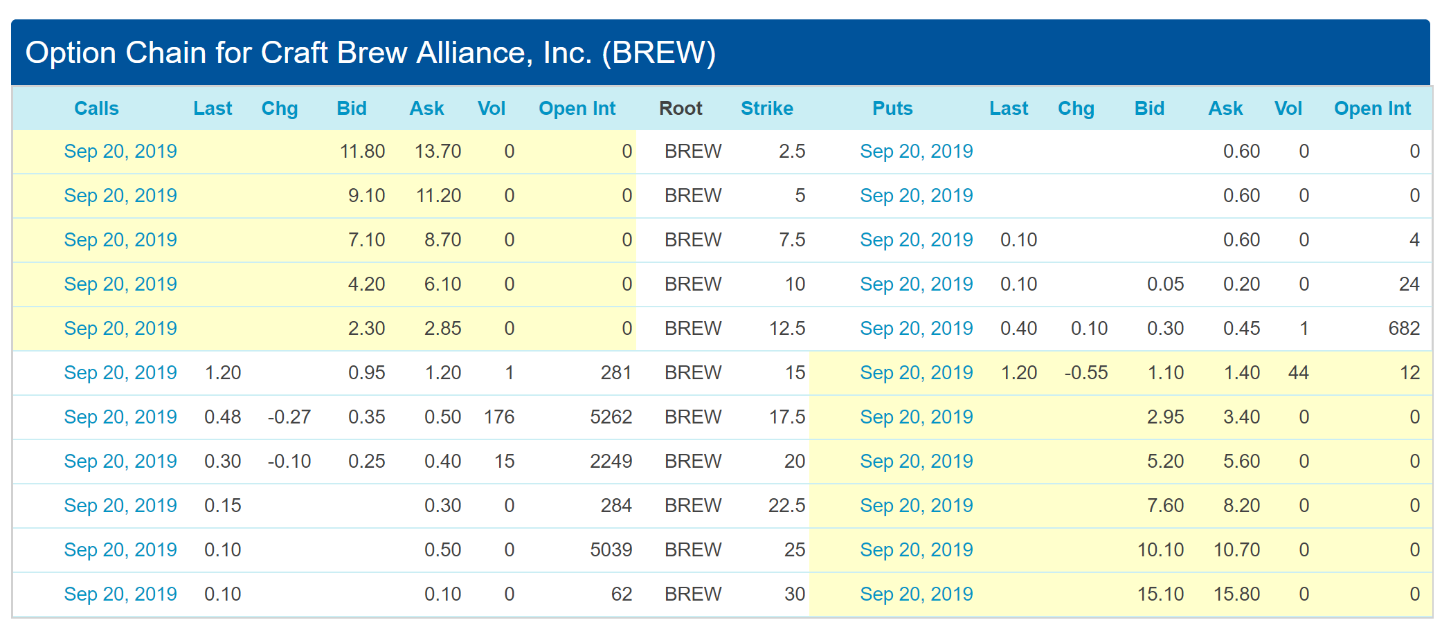 Craft Brew Alliance: A Concerning Quarter Ahead Of The Deadline