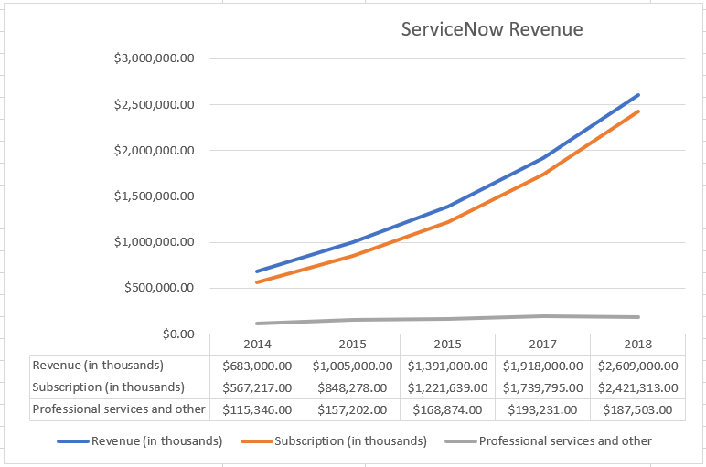 Now Platform May Be The Next Chapter In ServiceNow's Growth