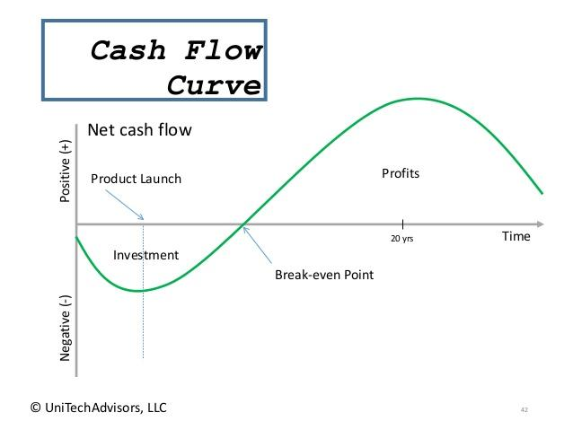 Image result for cash flow curve