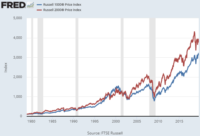 The Small-Cap Performance Gap Doesn't Exist, Here's Why