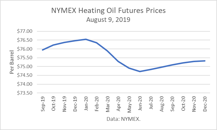 Home Heating Oil Prices 2020.Asian Gasoline Glut May Prevent The Predicted Oil Price
