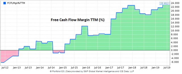 Proofpoint historical chart of free cash flow margin