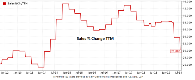 Proofpoint historical chart of sales growth