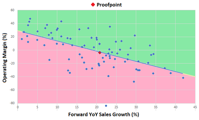 Proofpoint operating margin / EV versus SG&A expense to sales