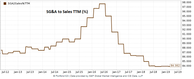 Proofpoint historical chart of SG&A expense to sales