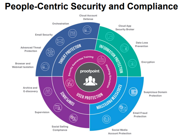 People-centric security and compliance