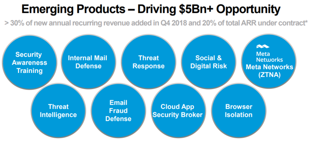 Proofpoint emerging products