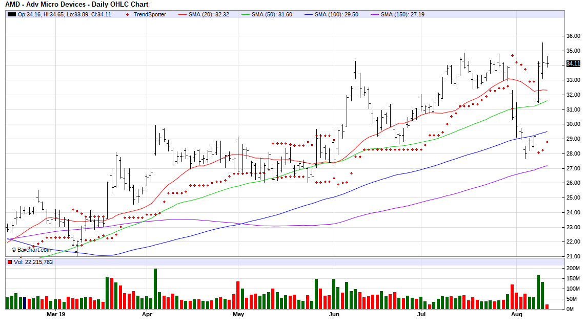 Advanced Micro Devices - Volume Leader