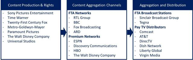Streaming Services Is Not A Winner Take All Market | Seeking