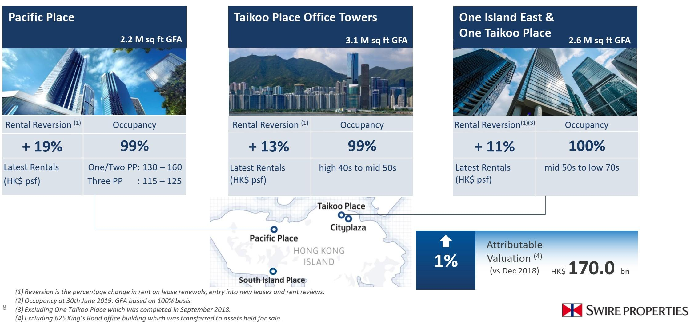 Swire Properties: Defensive Hong Kong Office Core With Disposals