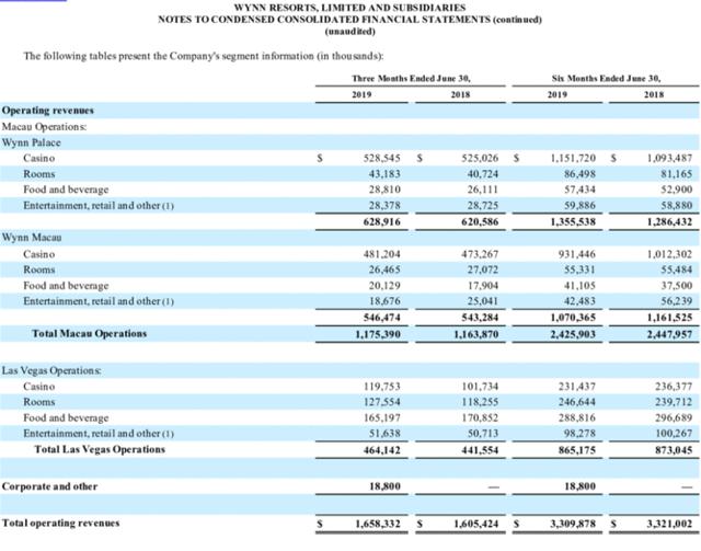 WYNN sources of revenue 2019